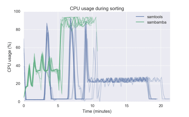 CPU usage for sorting bam files, samtools vs sambamba
