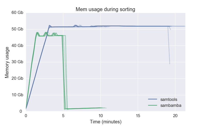 Memory usage for sorting bam files, samtools vs sambamba