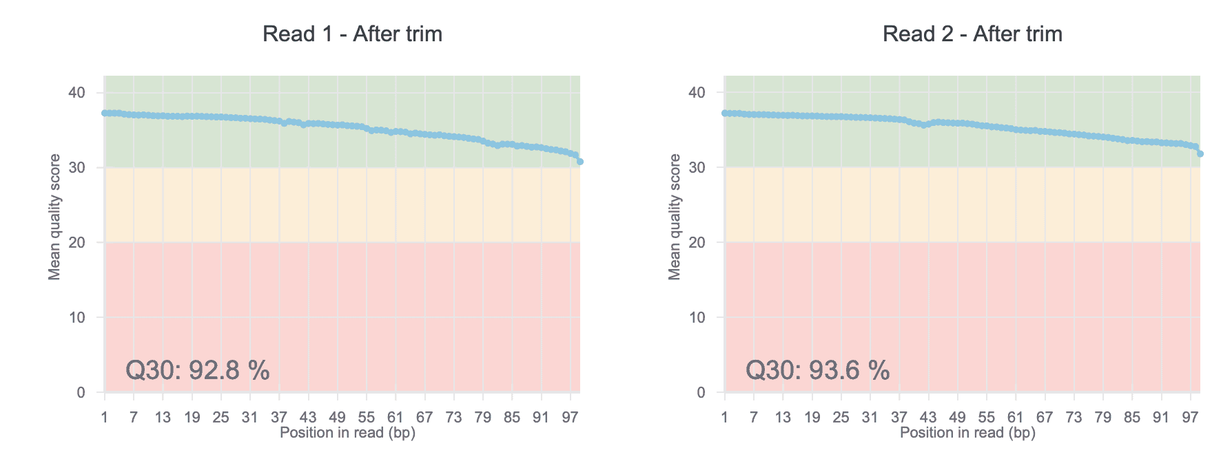 QC plots