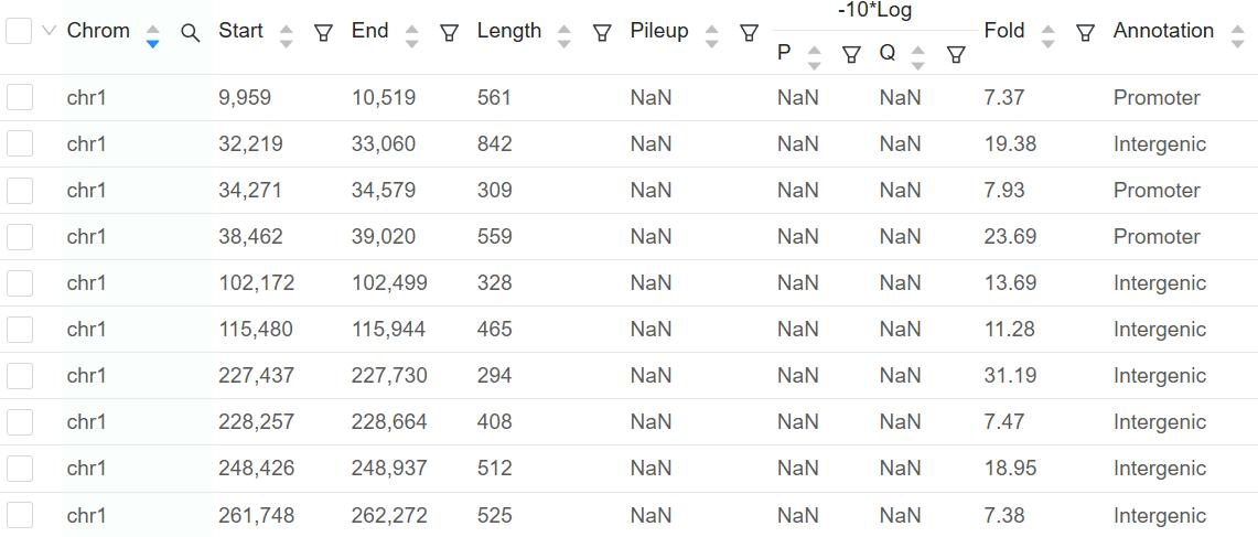 ATAC-Seq Peak Table | Basepair