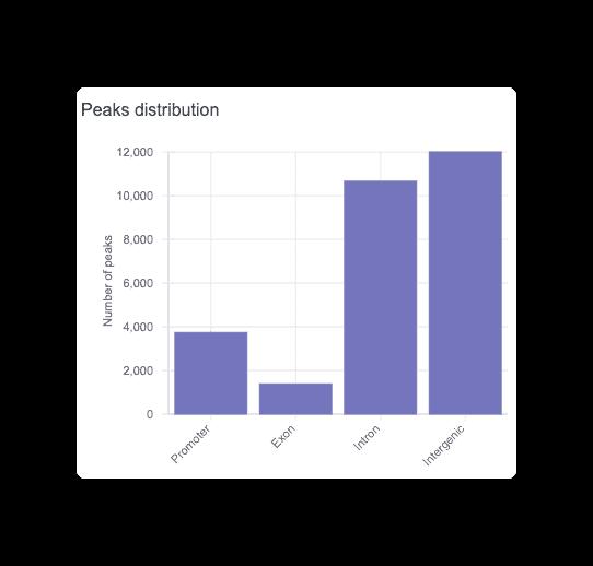 Peaks distribution